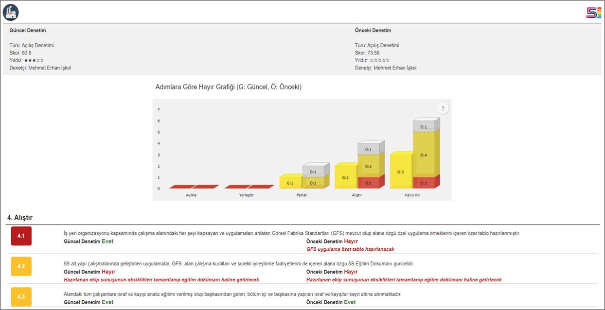 digi5s Karşılaştırmalı Denetim Raporları grafiği